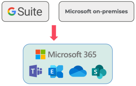 Migration of G Suite to Microsoft 365